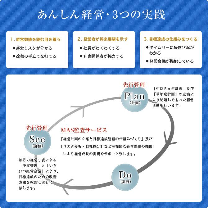 あんしん経営・3つの実践